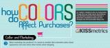 L'impact des couleurs sur le processus de décisiond'achat