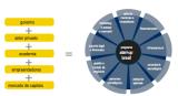 Startup Brasil : un nouveau programme du gouvernementbrésilien